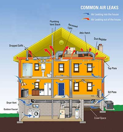 How house will loss energy everday